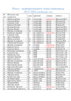 Итоги муниципального этапа олимпиады 2015-16г
